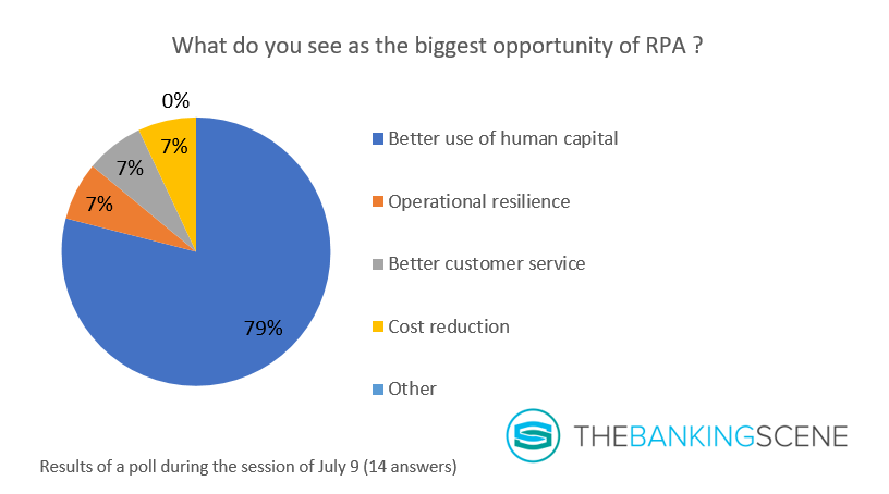 Graph 3 biggest opportunity of RPA