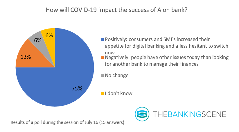 Graph 3 impact COVID 19 on success of Aion bank