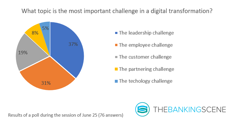 Graph most important challenge digital transformation