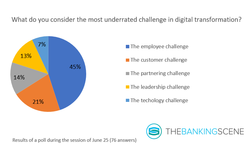 Graph most underrated challenge digital transformation