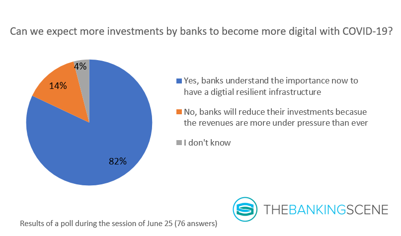 Impact of covid19 in investments in digital banking