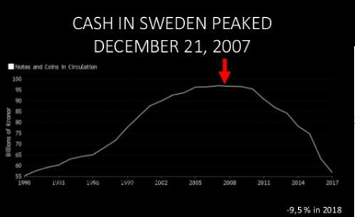 Evolution cash in Sweden